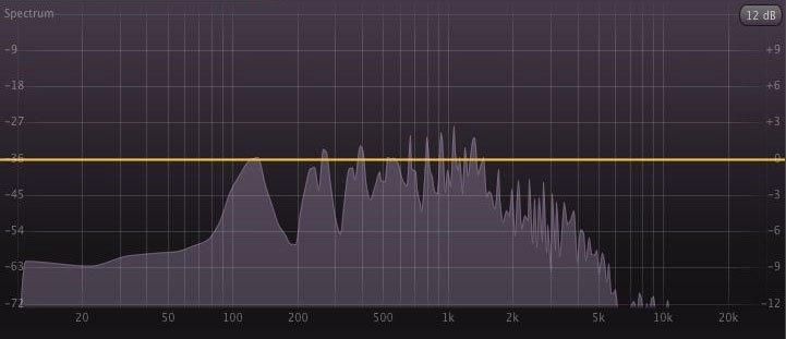 Frequency Range Earphones