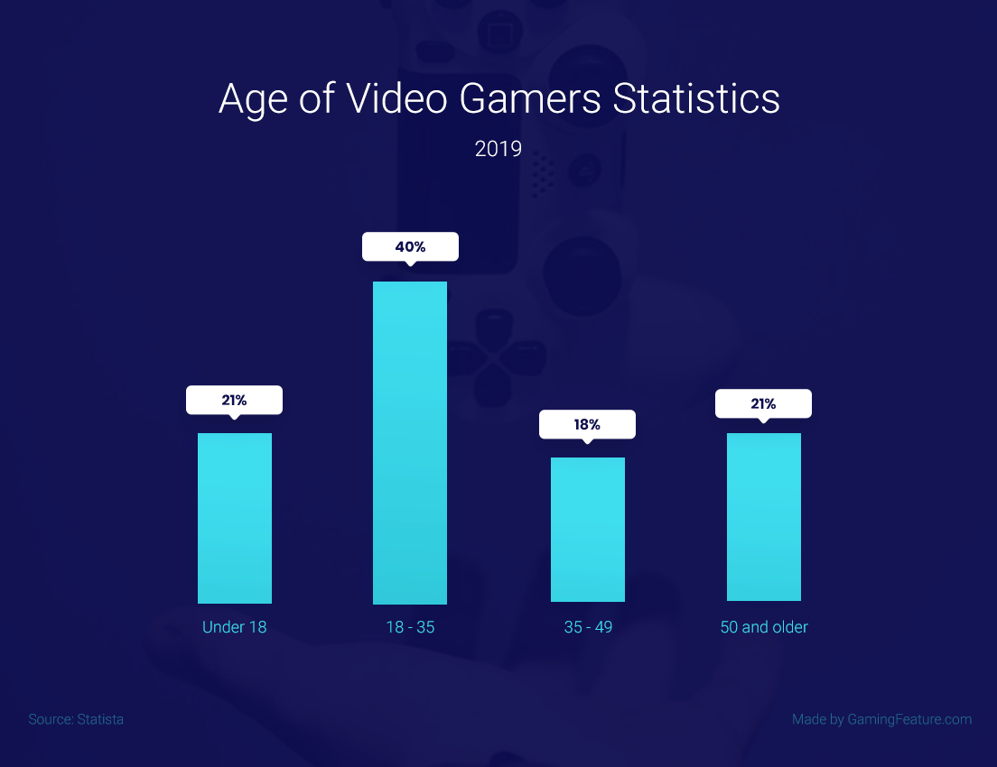 Age of Video Gamers Statistics