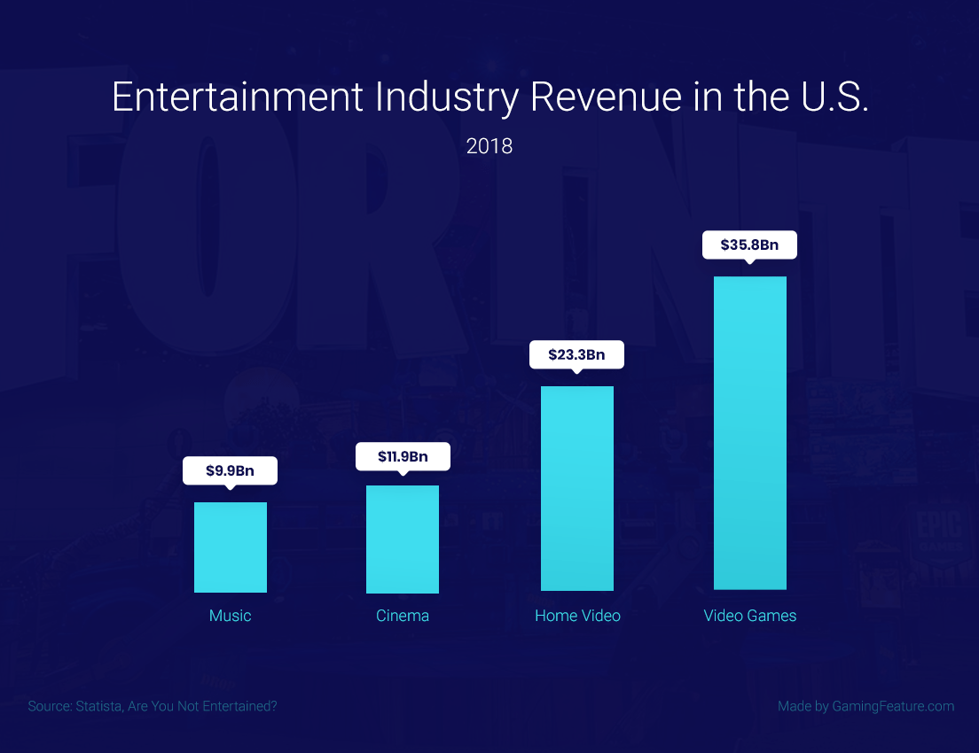 Entertainment industry revenue usa stats