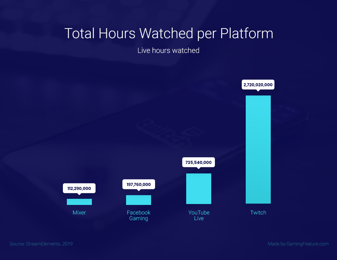 Twitch vs YouTube Live streamed Stats