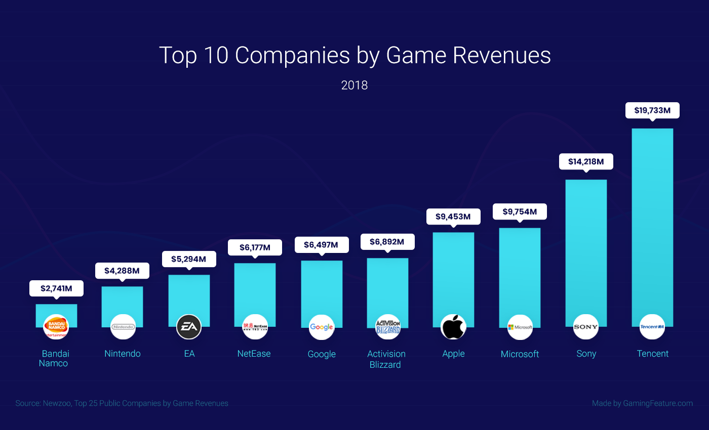 gaming Companies by Game Revenues