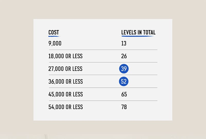 how many levels can you earn each week apex legends